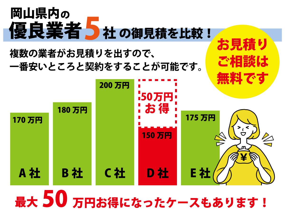 岡山県内の優良業者最大5社紹介します